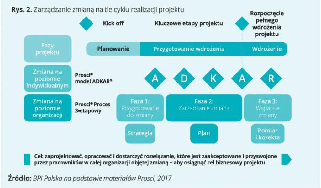 Zarządzanie zmianą natle cyklu realizacji projektu.