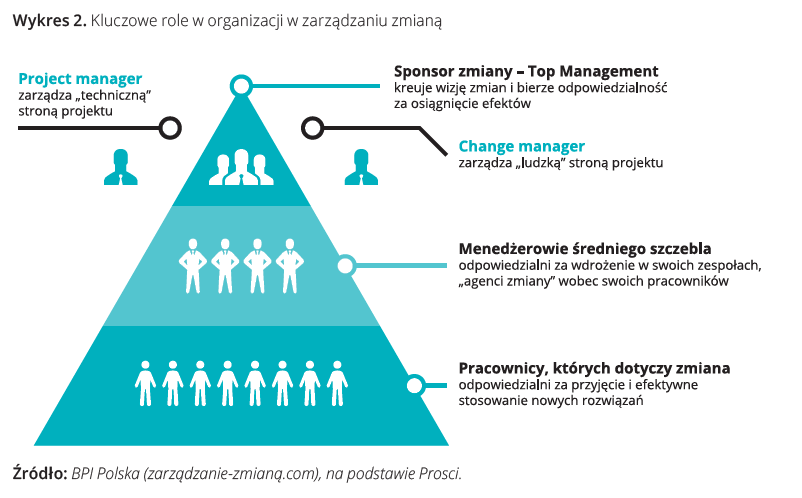 Kluczowe role worganizacji wzarządzaniu zmianą: Project manager, Sponsor zmiany, Change manager, Manager średniego szczebla, pracownicy, którychdotyczy zmiana.