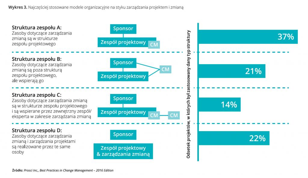 Najczęściej stosowane modele organizacyjne nastyku zarządzania projektem izmianą.