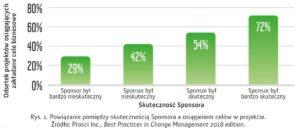 Powiązanie pomiędzy skutecznością Sponsora, aosiągnięciem celów wprojekcie.