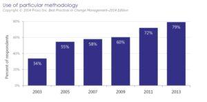 Zarządzanie zmianami organizacyjnymi - Najlepsze praktyki