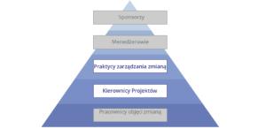 Model kluczowych ról zarządzania zmianą - praktycy ikierownicy