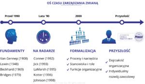 Oś czasu zarządzania zmianą - historia iprzyszłość zarządzania zmianą
